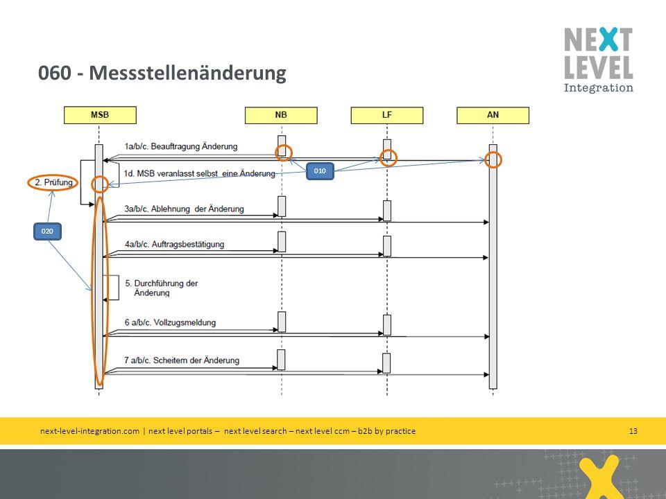 13 060 - Messstellenänderung next-level-integration.com | next level portals – next level search – next level ccm – b2b by practice 010 020