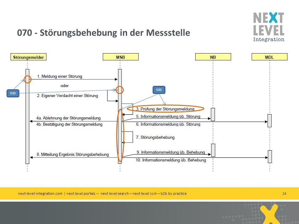 14 070 - Störungsbehebung in der Messstelle next-level-integration.com | next level portals – next level search – next level ccm – b2b by practice 010 020