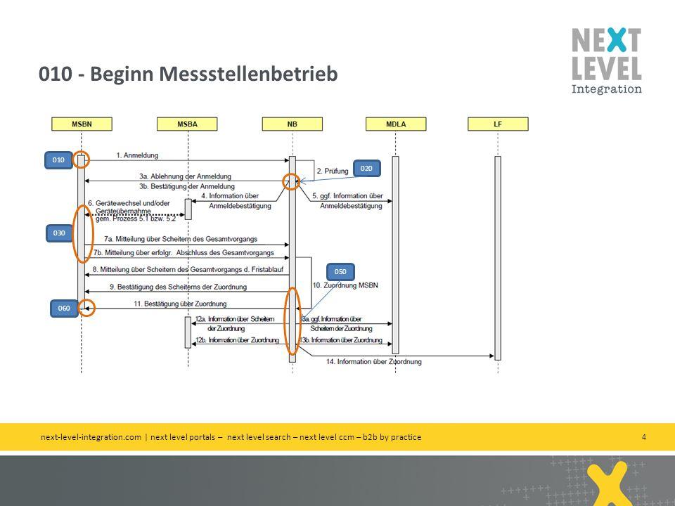 4 010 - Beginn Messstellenbetrieb next-level-integration.com | next level portals – next level search – next level ccm – b2b by practice 010 020 030 050 060