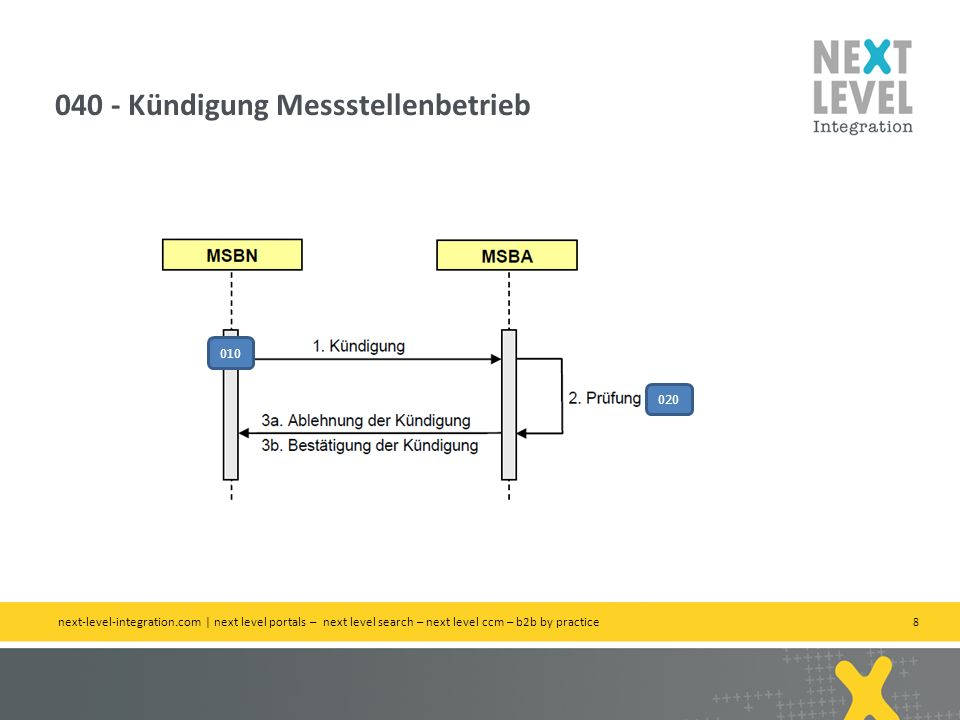 8 040 - Kündigung Messstellenbetrieb next-level-integration.com | next level portals – next level search – next level ccm – b2b by practice 010 020
