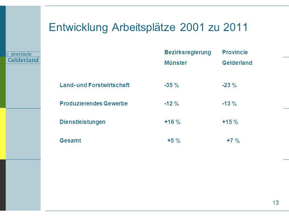 BezirksregierungProvincie MünsterGelderland Land- und Forstwirtschaft-35 %-23 % Produzierendes Gewerbe-12 %-13 % Dienstleistungen+16 %+15 % Gesamt +5 % +7 % 13 Entwicklung Arbeitsplätze 2001 zu 2011