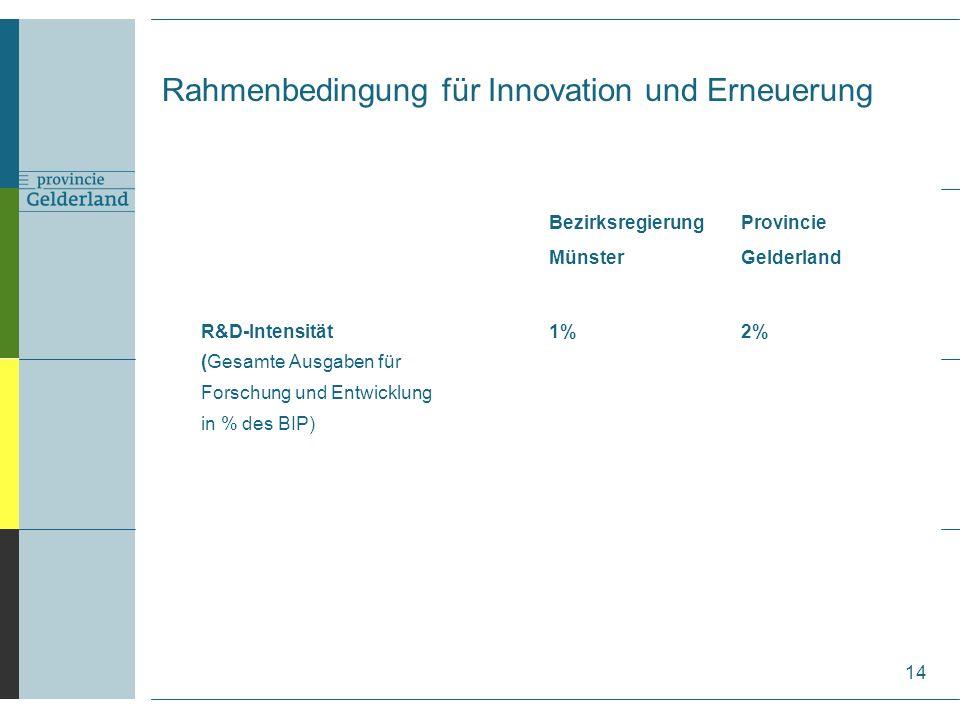 BezirksregierungProvincie MünsterGelderland R&D-Intensität1%2% (Gesamte Ausgaben für Forschung und Entwicklung in % des BIP) 14 Rahmenbedingung für Innovation und Erneuerung