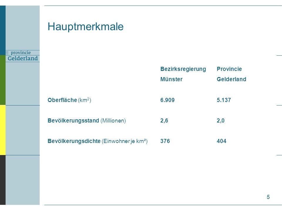 Hauptmerkmale BezirksregierungProvincie MünsterGelderland Oberfläche (km 2 )6.9095.137 Bevölkerungsstand (Millionen)2,62,0 Bevölkerungsdichte (Einwohner je km²)376404 5