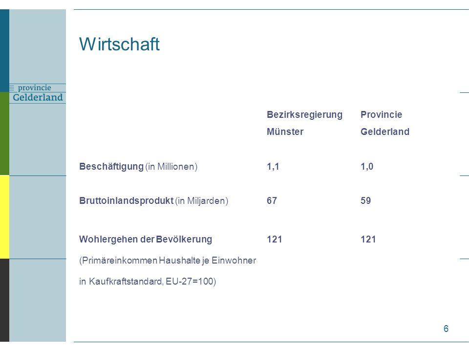 Wirtschaft 6 BezirksregierungProvincie MünsterGelderland Beschäftigung (in Millionen)1,11,0 Bruttoinlandsprodukt (in Miljarden)6759 Wohlergehen der Bevölkerung121121 (Primäreinkommen Haushalte je Einwohner in Kaufkraftstandard, EU-27=100)