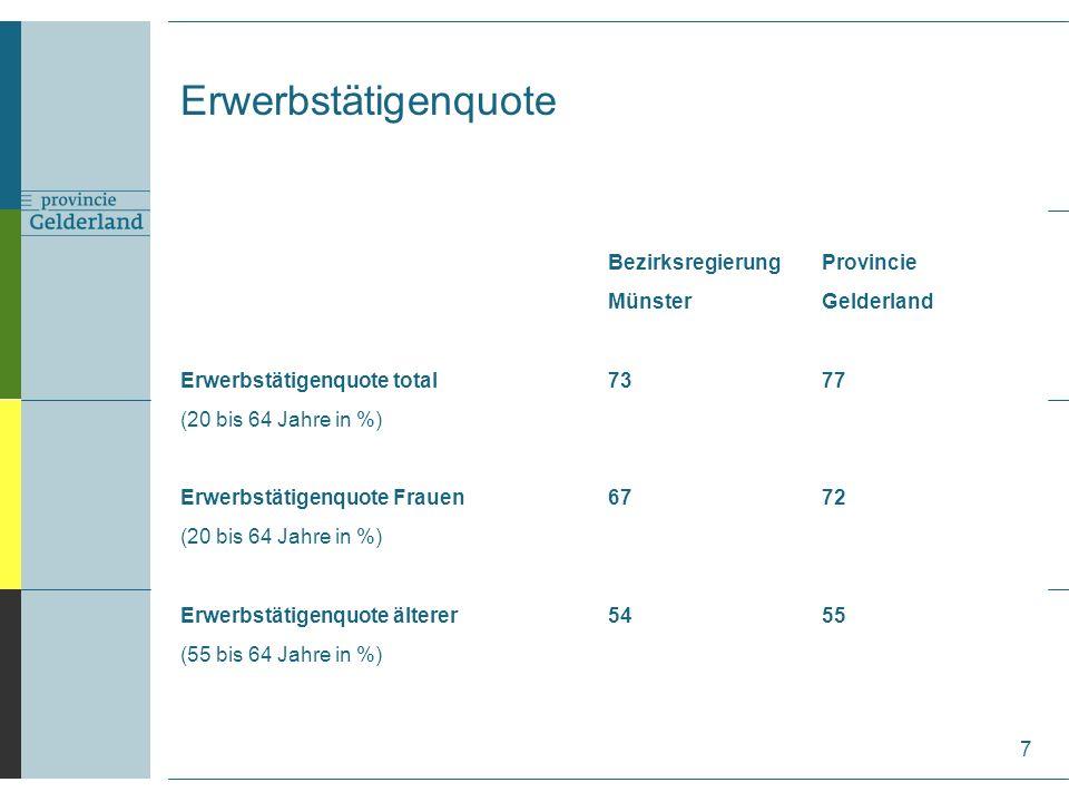 Erwerbstätigenquote 7 BezirksregierungProvincie MünsterGelderland Erwerbstätigenquote total 7377 (20 bis 64 Jahre in %) Erwerbstätigenquote Frauen 6772 (20 bis 64 Jahre in %) Erwerbstätigenquote älterer5455 (55 bis 64 Jahre in %)