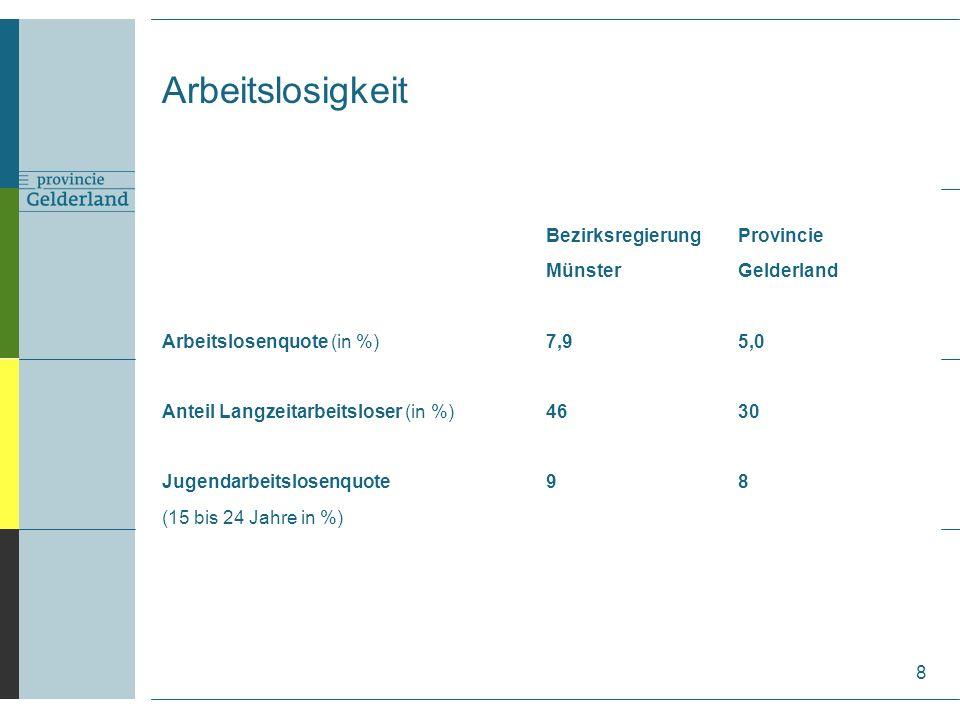 Arbeitslosigkeit 8 BezirksregierungProvincie MünsterGelderland Arbeitslosenquote (in %)7,95,0 Anteil Langzeitarbeitsloser (in %)4630 Jugendarbeitslosenquote98 (15 bis 24 Jahre in %)