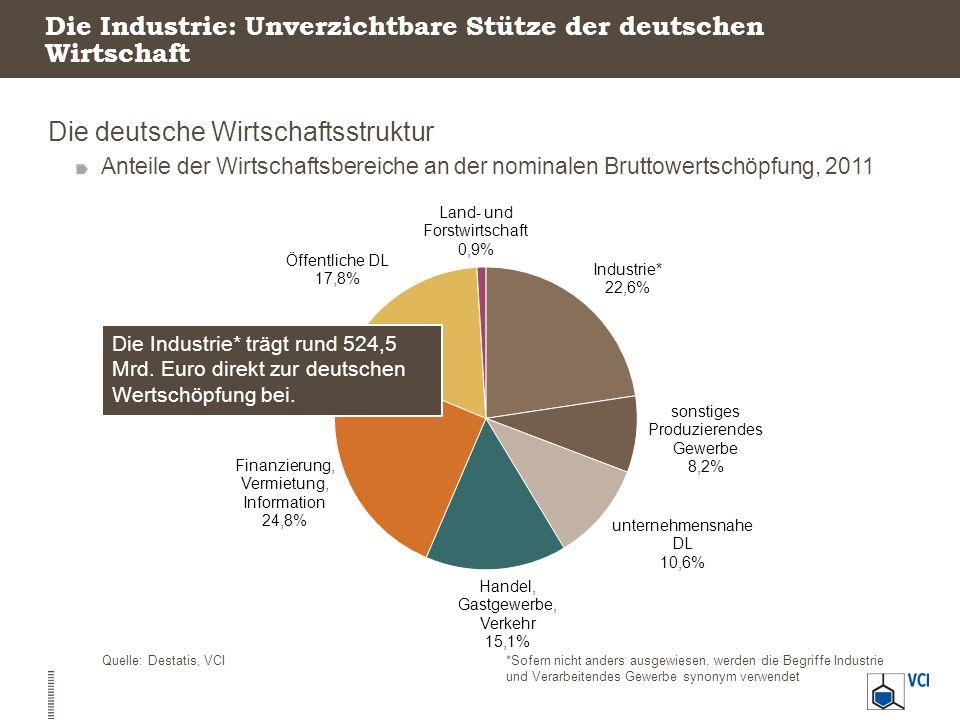 Deutschlands Industrie ruht auf vielen starken Säulen Industriestruktur in Deutschland Umsatz der Industriezweige, 2011, in Milliarden Euro Quelle: Destatis, VCI