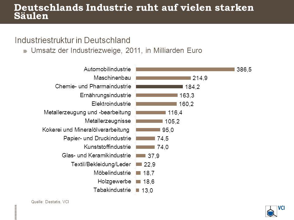 Deutschland ist eine der führenden Industrienationen Top 10 der Industrieproduktion gemessen am Umsatz In Mrd.