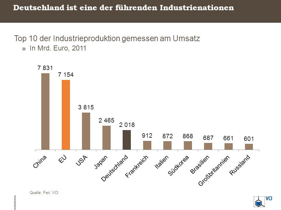 Deutsche Industrie: Steigende Produktion bei sinkendem Energieverbrauch Produktion, Energieverbrauch und Treibhausgase der Industrie Veränderung in Prozent Quellen: Eurostat, VCI -16,1% +32,9% - 35,1% Produktion Treibhausgase Energieverbrauch 1990 2010