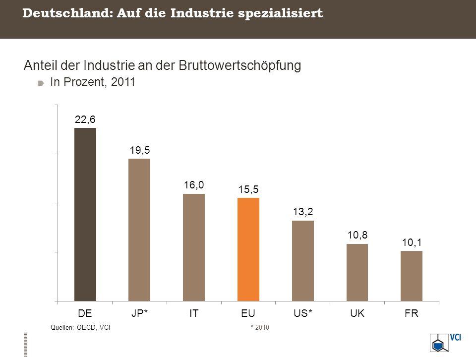 Deutschland ist – und bleibt – Industrienation Anteil der Industrie an der Bruttowertschöpfung in Prozent Quelle: OECD, VCI