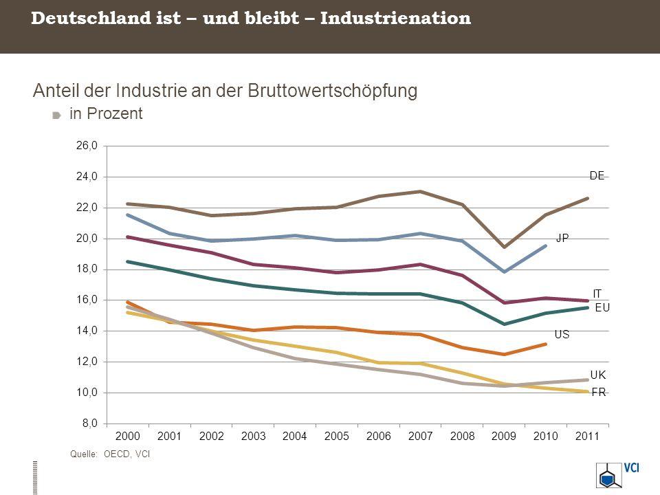 Deutschlands Industrie: Breit aufgestellt Zahl der Branchen mit einem Umsatzanteil über 5 Prozent am BIP 2006 Quellen: FERI, VCI* 2005