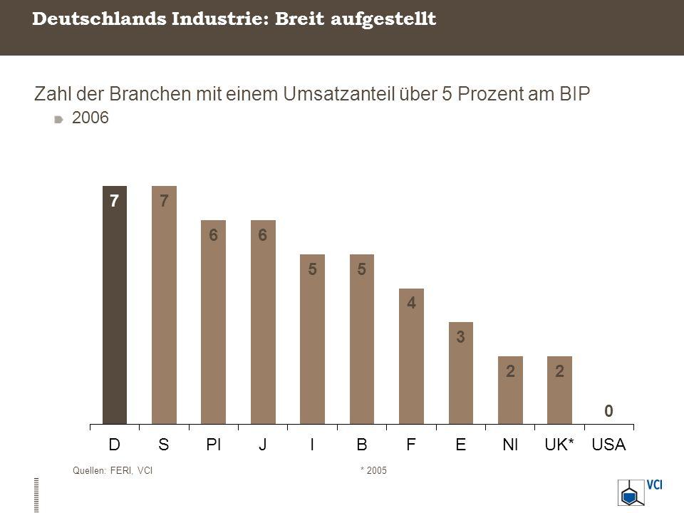 Unternehmen leisten Beitrag zur Finanzierung des Staates Steuersumme der deutschen Gewerbebetriebe mit Steuern In Milliarden Euro Quelle: BMF, IW Köln, VCI