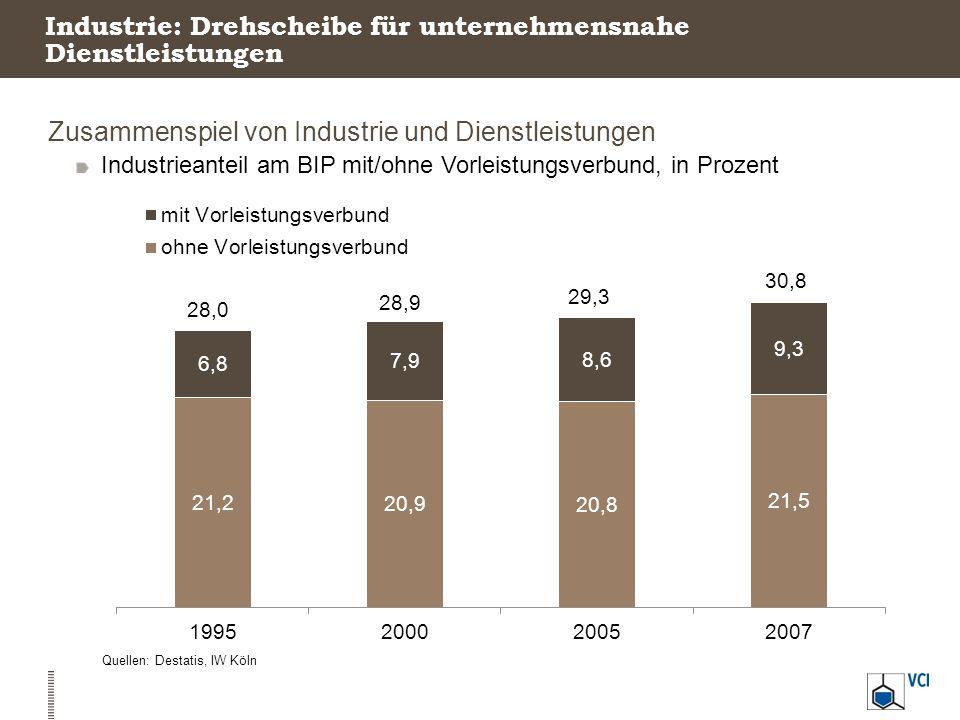 Industrie ist mittelständisch geprägt KMU in der Industrie Anteile des Mittelstands am Verarbeitenden Gewerbe, 2010, in Prozent Quelle: Destatis, VCIMittelstand: Unternehmen mit bis zu 499 Beschäftigten