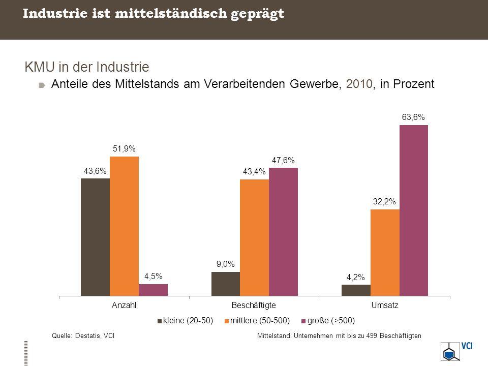 Hohe Arbeitsproduktivitätszuwächse in der Industrie Produktivitätszuwachs Veränderung der realen Bruttowertschöpfung je Erwerbstätigenstunde, 2000-2011, in % Quelle: Destatis, VCIIndustrie: Verarbeitendes Gewerbe und Bergbau