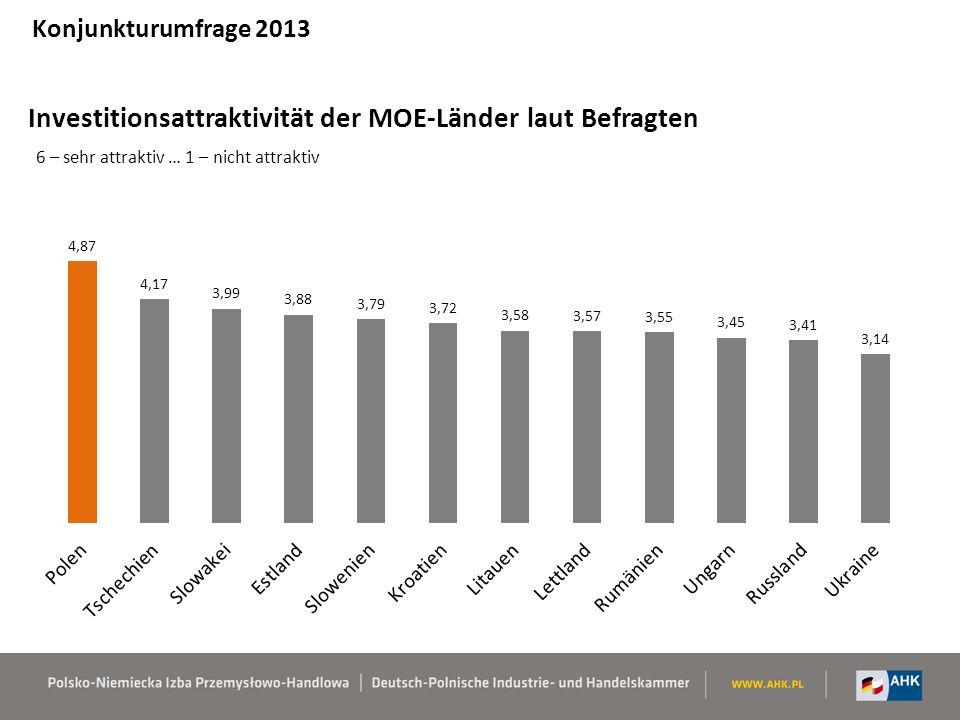 Investitionsattraktivität der MOE-Länder laut Befragten 6 – sehr attraktiv … 1 – nicht attraktiv Konjunkturumfrage 2013