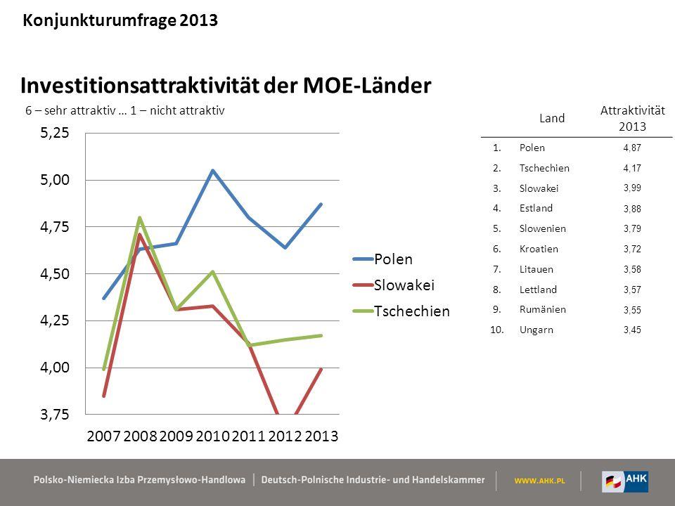 Investitionsattraktivität der MOE-Länder Land Attraktivität 2013 1.Polen 4,87 2.Tschechien 4,17 3.Slowakei 3,99 4.Estland 3,88 5.Slowenien 3,79 6.Kroatien 3,72 7.Litauen 3,58 8.Lettland 3,57 9.Rumänien 3,55 10.Ungarn 3,45 6 – sehr attraktiv … 1 – nicht attraktiv Konjunkturumfrage 2013