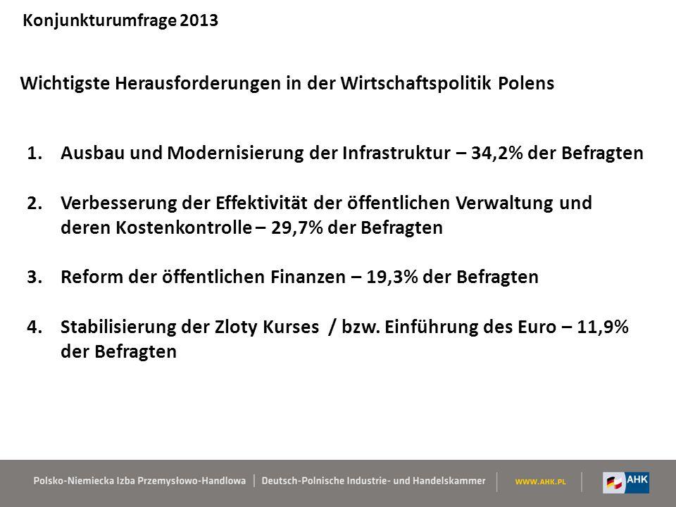Wichtigste Herausforderungen in der Wirtschaftspolitik Polens Konjunkturumfrage 2013 1.Ausbau und Modernisierung der Infrastruktur – 34,2% der Befragten 2.Verbesserung der Effektivität der öffentlichen Verwaltung und deren Kostenkontrolle – 29,7% der Befragten 3.Reform der öffentlichen Finanzen – 19,3% der Befragten 4.Stabilisierung der Zloty Kurses / bzw.