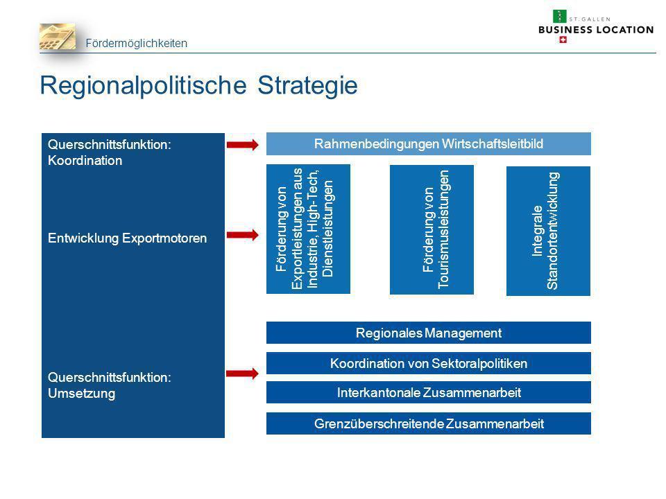 Fördermöglichkeiten Regionalpolitische Strategie Querschnittsfunktion: Koordination Entwicklung Exportmotoren Querschnittsfunktion: Umsetzung Rahmenbe