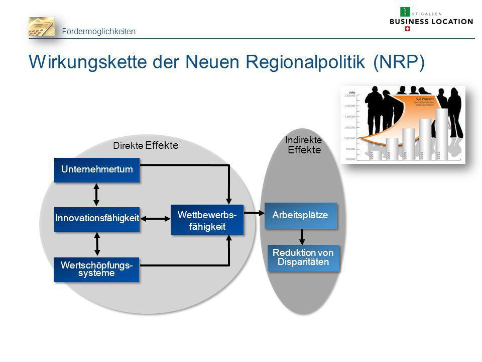 Fördermöglichkeiten Wirkungskette der Neuen Regionalpolitik (NRP) Arbeitsplätze Unternehmertum Innovationsfähigkeit Wertschöpfungs- systeme Wettbewerb