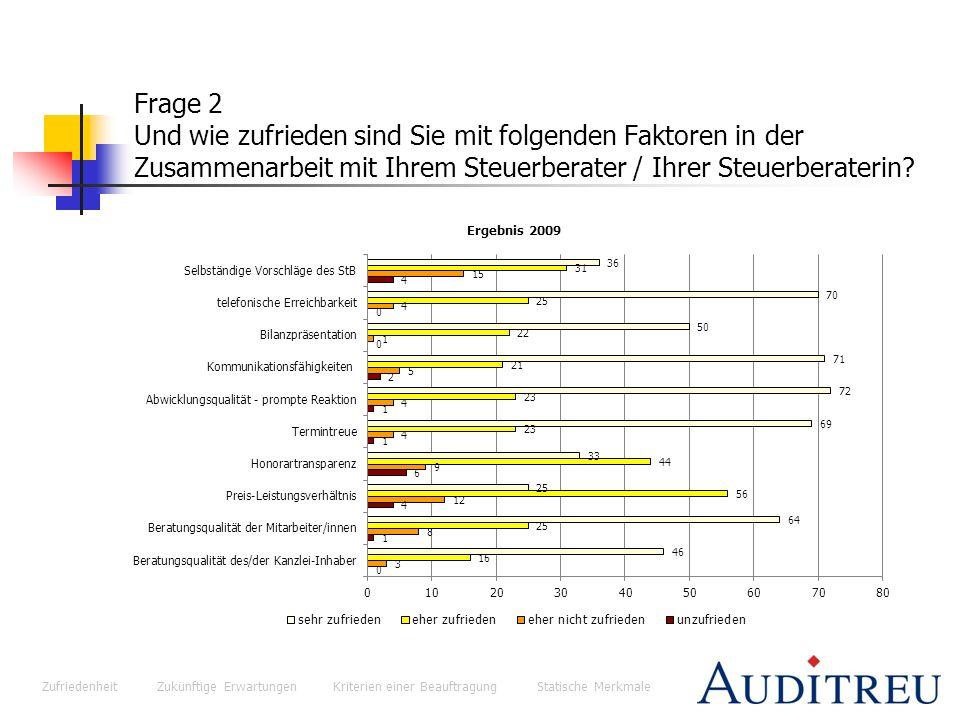 Zufriedenheit Zukünftige Erwartungen Kriterien einer Beauftragung Statische Merkmale Frage 17 Wie viele Mitarbeiter/innen beschäftigt Ihr Unternehmen?