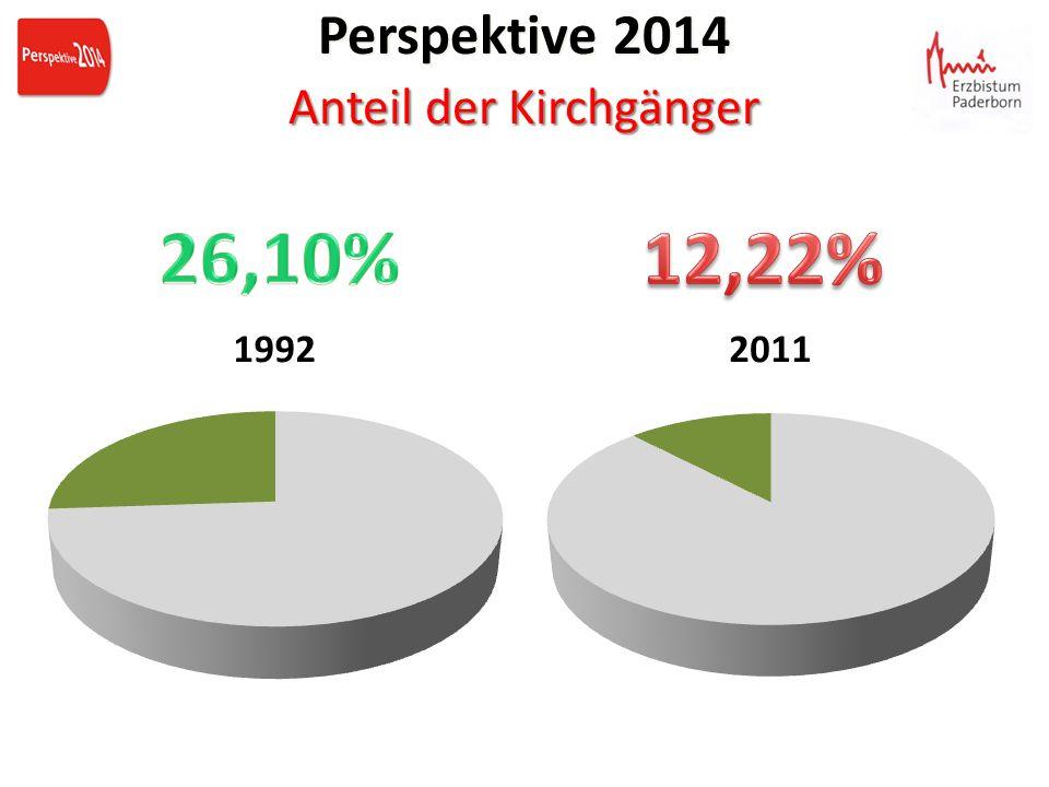 Perspektive 2014 Anteil der Kirchgänger Perspektive 2014 Anteil der Kirchgänger