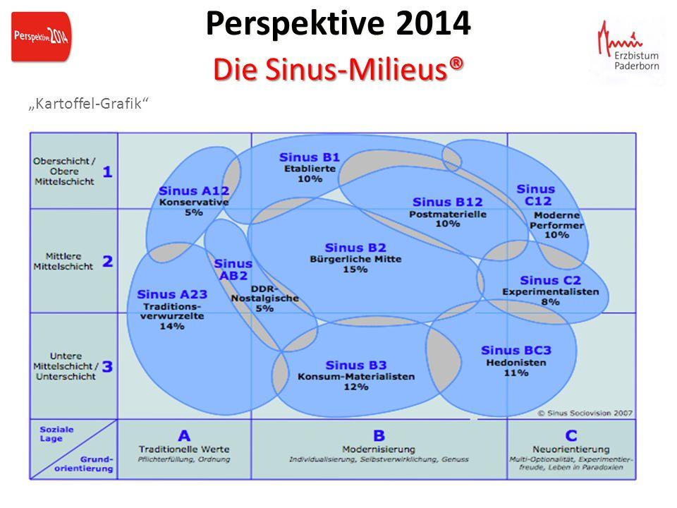Kartoffel-Grafik Perspektive 2014 Die Sinus-Milieus® Perspektive 2014 Die Sinus-Milieus®