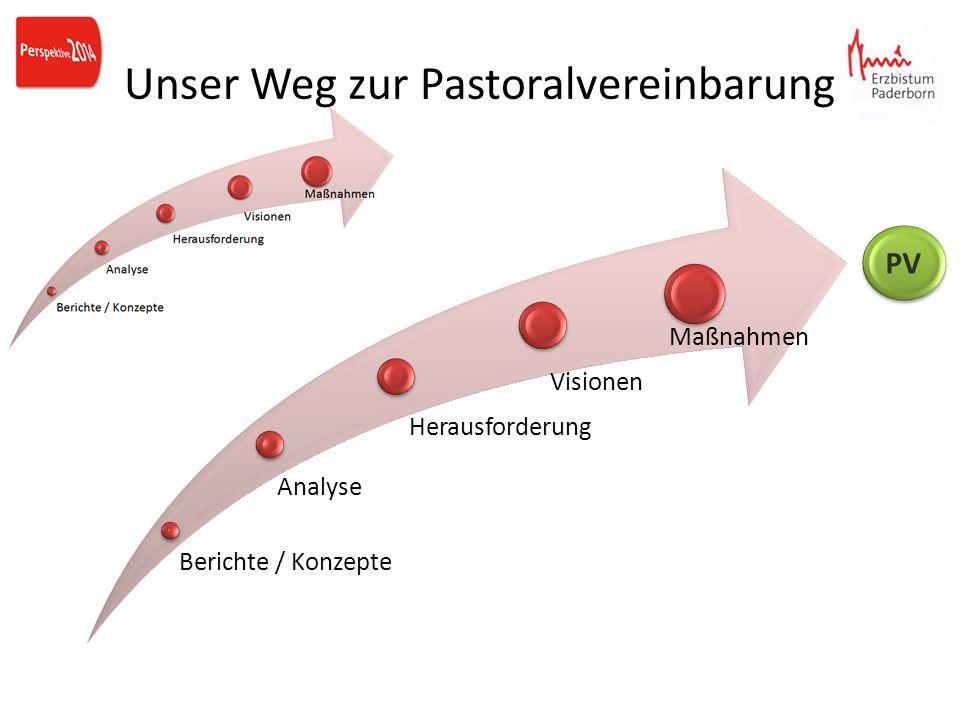 Unser Weg zur Pastoralvereinbarung Berichte / Konzepte Analyse Herausforderung Visionen Maßnahmen PV