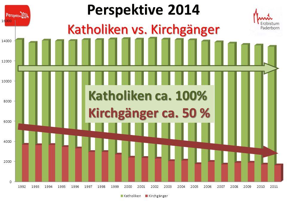 Katholiken ca. 100% Kirchgänger ca. 50 % Perspektive 2014 Katholiken vs. Kirchgänger Perspektive 2014 Katholiken vs. Kirchgänger