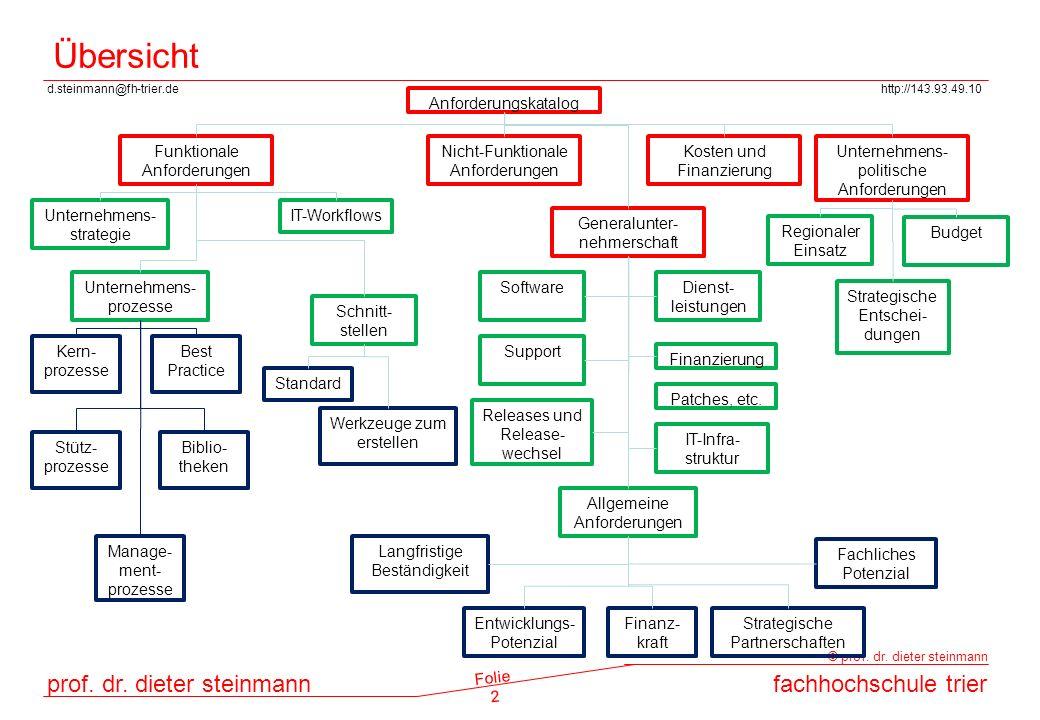 d.steinmann@fh-trier.dehttp://143.93.49.10 prof. dr. dieter steinmannfachhochschule trier © prof. dr. dieter steinmann Folie 2 Übersicht Anforderungsk