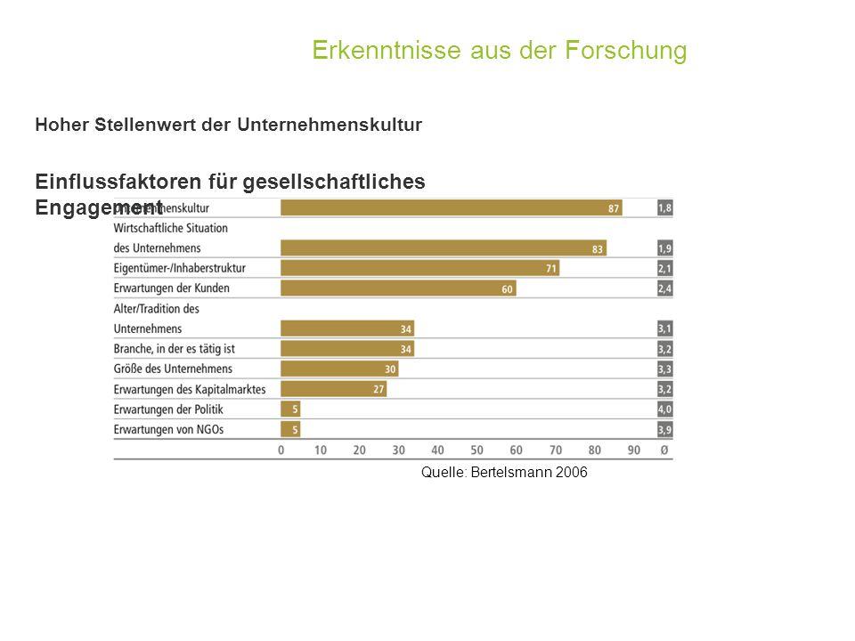 Quelle: Kienbaum 2011 Wer setzt sich in ihrem Unternehmen hauptsächlich für die Erhaltung und Weiterentwicklung der Unternehmenskultur ein.