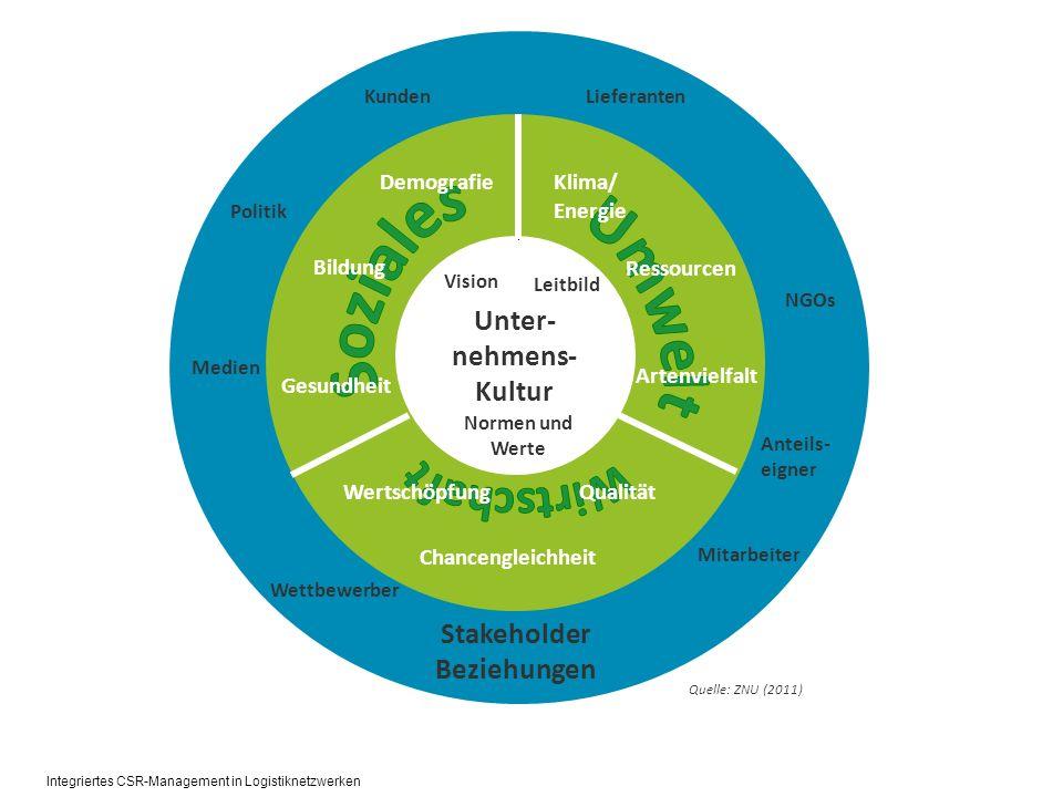 Ethical Climate Questionnaire (bei dp und GV) Qualitative Interviews (20 bei dp und GV) Experteninterviews und -gespräche Sekundäranalysen von Studien und Berichten, Websites, externer und interner Kommunikationsmedien ZNU-Nachhaltigkeits-Check (bei dp und GV) Ermittlung der Nachhaltigkeits-Hot Spots mit Hilfe der Risikoinventar-Methodik (bei dp und GV) Methodisches Vorgehen Integriertes CSR-Management in Logistiknetzwerken