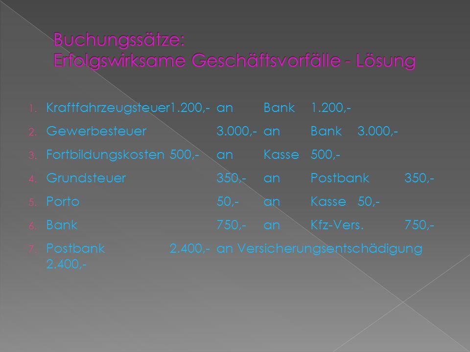 1. Kraftfahrzeugsteuer1.200,-anBank1.200,- 2. Gewerbesteuer3.000,-anBank3.000,- 3. Fortbildungskosten500,-anKasse500,- 4. Grundsteuer350,-anPostbank35