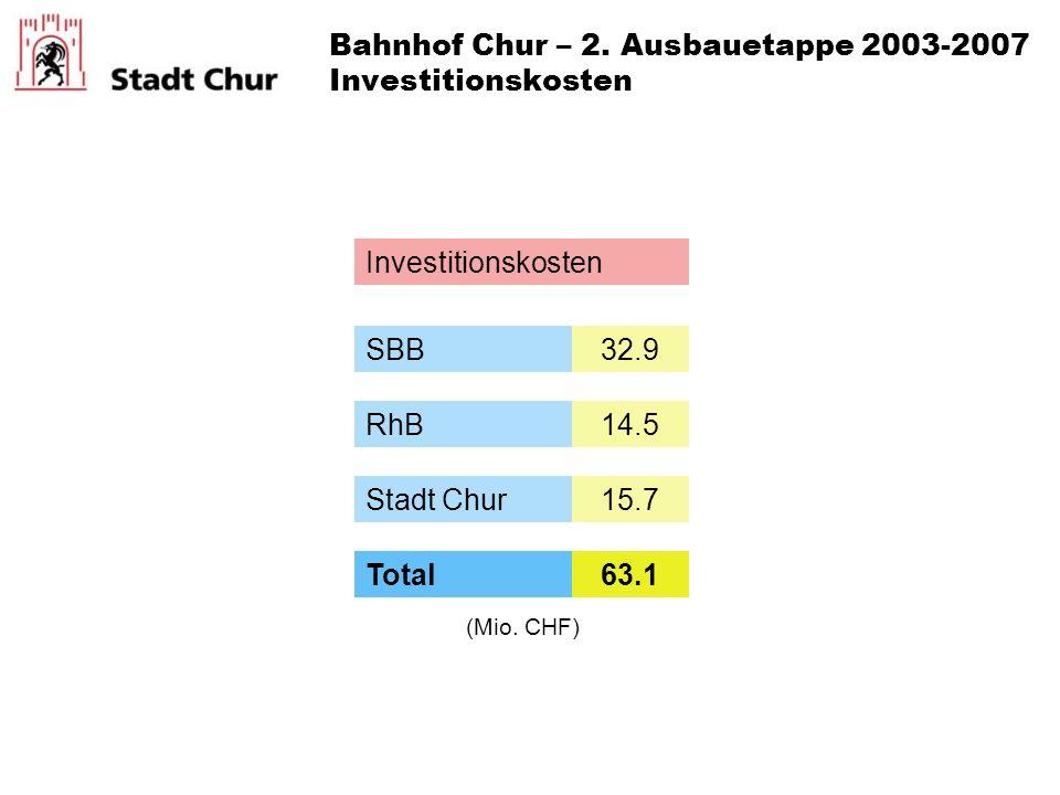 Investitionskosten SBB RhB Stadt Chur 32.9 14.5 15.7 Total63.1 (Mio. CHF) Bahnhof Chur – 2. Ausbauetappe 2003-2007 Investitionskosten