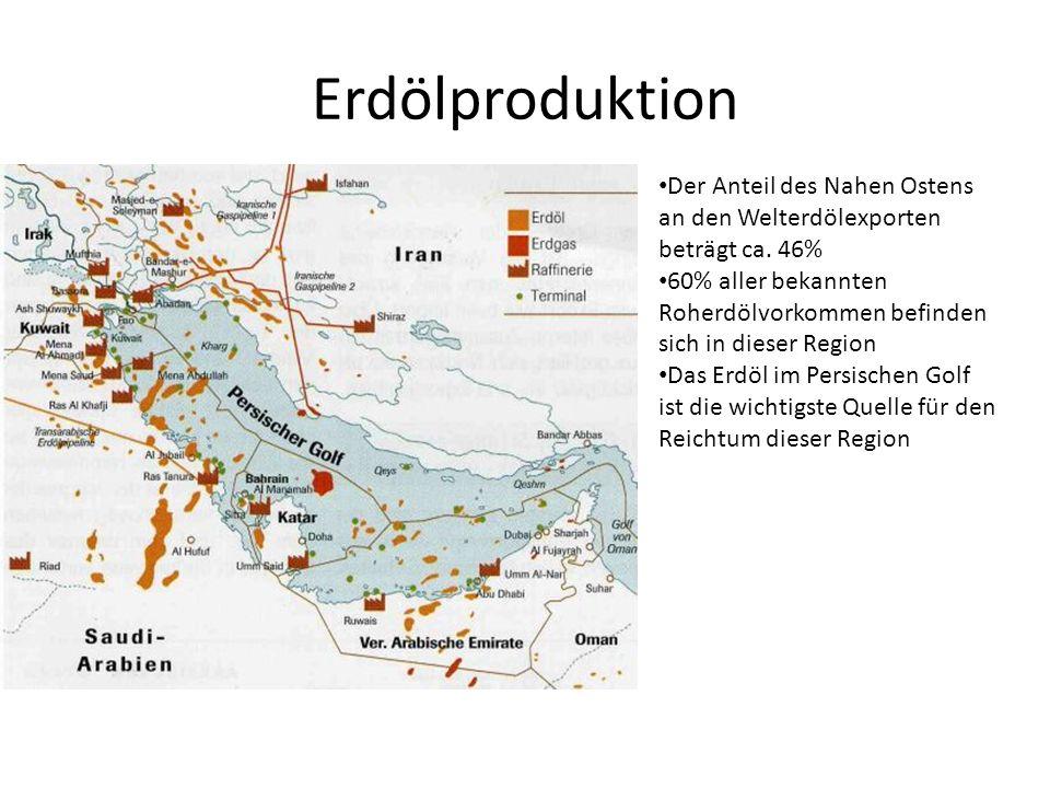 Erdölproduktion Der Anteil des Nahen Ostens an den Welterdölexporten beträgt ca. 46% 60% aller bekannten Roherdölvorkommen befinden sich in dieser Reg