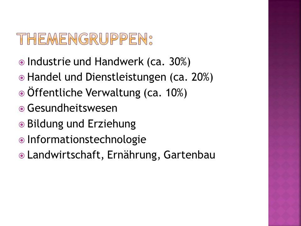 Industrie und Handwerk (ca.30%) Handel und Dienstleistungen (ca.