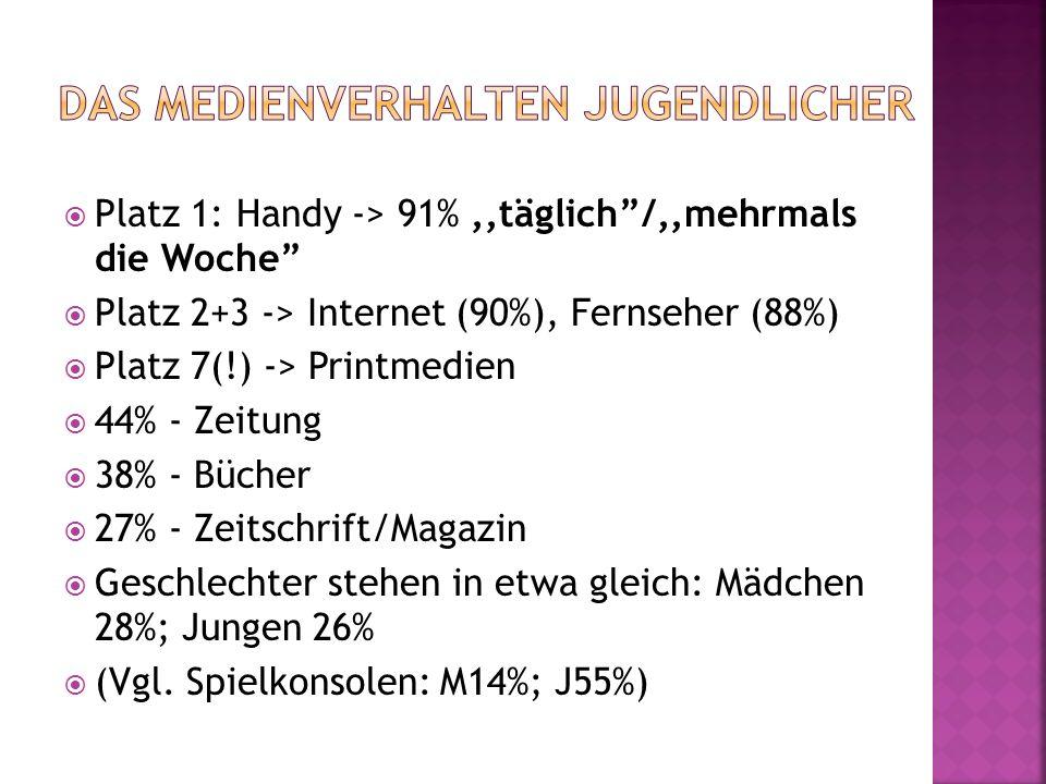 Platz 1: Handy -> 91%,,täglich/,,mehrmals die Woche Platz 2+3 -> Internet (90%), Fernseher (88%) Platz 7(!) -> Printmedien 44% - Zeitung 38% - Bücher 27% - Zeitschrift/Magazin Geschlechter stehen in etwa gleich: Mädchen 28%; Jungen 26% (Vgl.