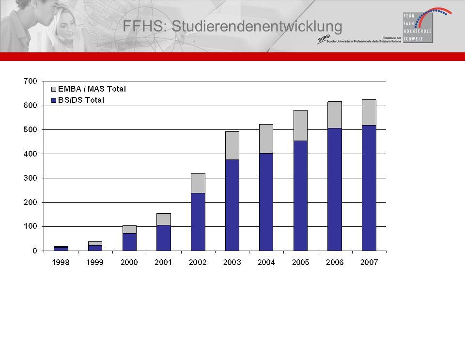 FFHS: Studierendenentwicklung