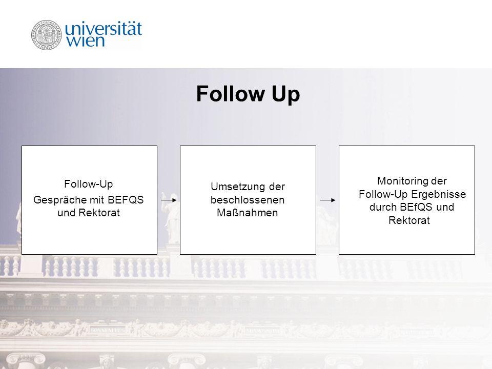 Follow Up Follow-Up Gespräche mit BEFQS und Rektorat Umsetzung der beschlossenen Maßnahmen Monitoring der Follow-Up Ergebnisse durch BEfQS und Rektorat