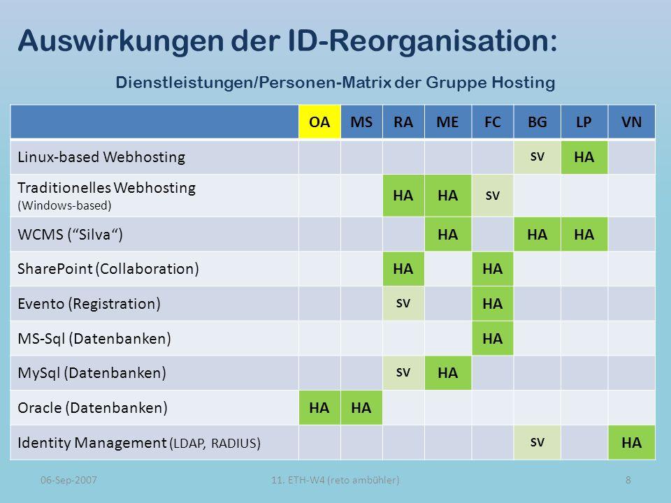 Auswirkungen der ID-Reorganisation: Dienstleistungen/Personen-Matrix der Gruppe Hosting OAMSRAMEFCBGLPVN Linux-based Webhosting SV HA Traditionelles Webhosting (Windows-based) HA SV WCMS (Silva)HA SharePoint (Collaboration)HA Evento (Registration) SV HA MS-Sql (Datenbanken)HA MySql (Datenbanken) SV HA Oracle (Datenbanken)HA Identity Management (LDAP, RADIUS) SV HA 06-Sep-2007811.