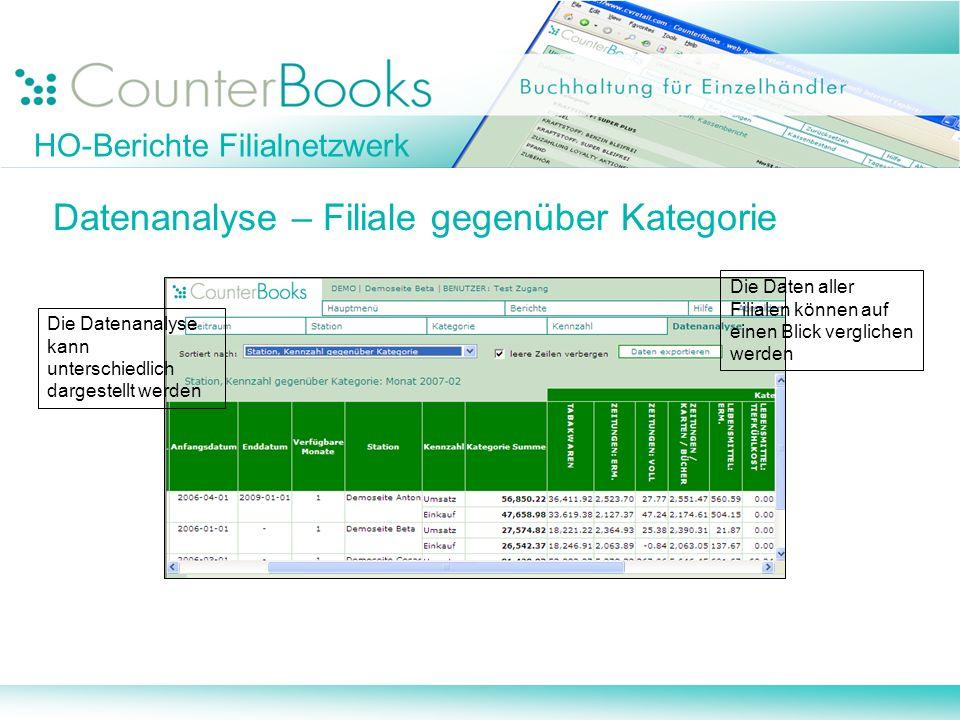 HO-Berichte Filialnetzwerk Datenanalyse – Filiale gegenüber Kategorie Die Datenanalyse kann unterschiedlich dargestellt werden Die Daten aller Filiale