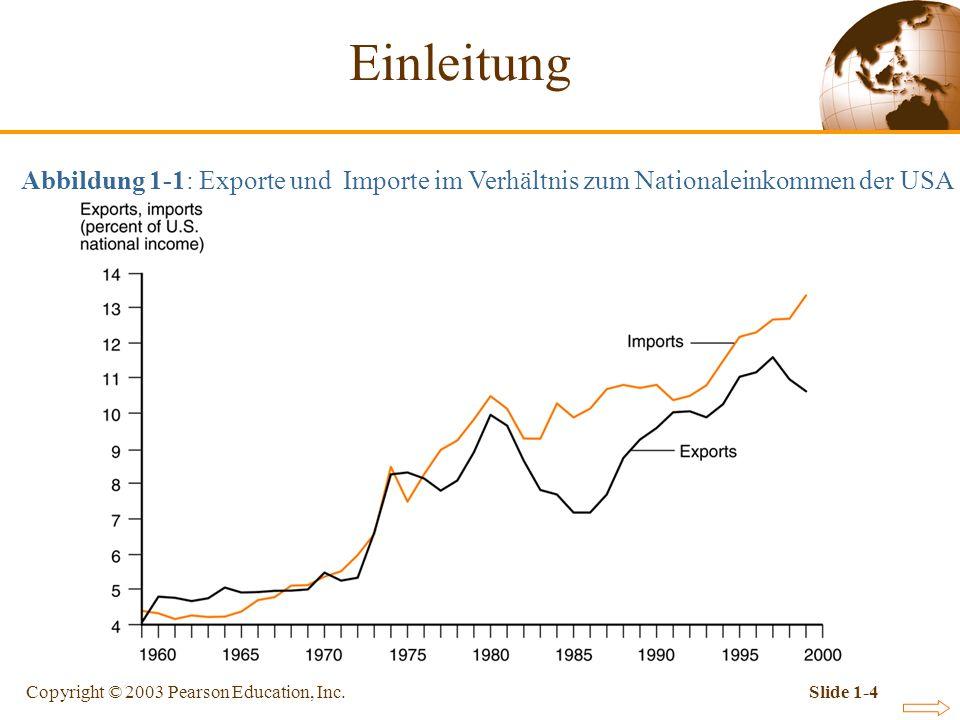 Copyright © 2003 Pearson Education, Inc.Slide 1-4 Abbildung 1-1: Exporte und Importe im Verhältnis zum Nationaleinkommen der USA Einleitung