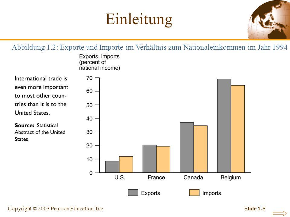 Copyright © 2003 Pearson Education, Inc.Slide 1-6 Inhalt der Theorie internationaler Wirtschaftsbeziehungen sind Themen, die die wirtschaftliche Interaktion zwischen Staaten behandeln.