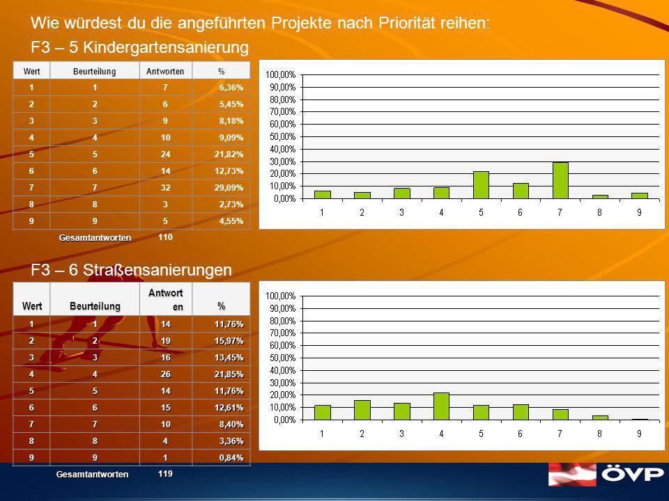 Wie würdest du die angeführten Projekte nach Priorität reihen: F3 – 5 Kindergartensanierung F3 – 6 Straßensanierungen WertBeurteilung Antwort en %111411,76% 221915,97% 331613,45% 442621,85% 551411,76% 661512,61% 77108,40% 8843,36% 9910,84% Gesamtantworten119 WertBeurteilungAntworten% 1176,36% 2265,45% 3398,18% 44109,09% 552421,82% 661412,73% 773229,09% 8832,73% 9954,55% Gesamtantworten 110