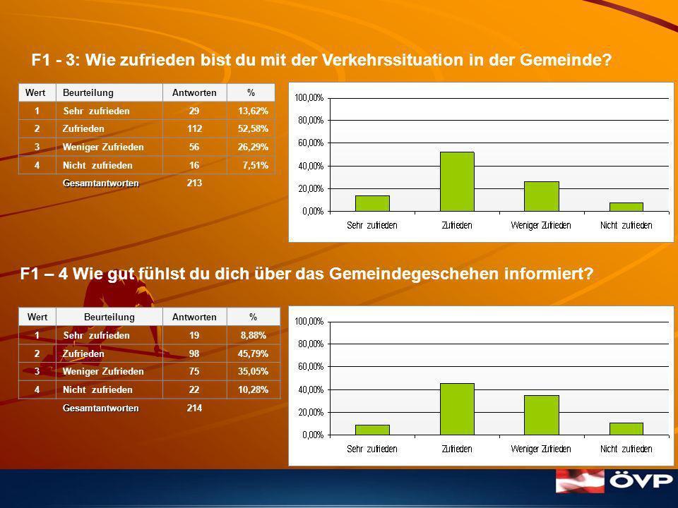 Wie zufrieden bist du mit den folgenden Dienstleistungen: F2 – 1 WASSER F2 – 2 Kanal WertBeurteilungAntworten% 1Sehr zufrieden9647,06% 2Zufrieden8441,18% 3Weniger Zufrieden188,82% 4Nicht zufrieden62,94% Gesamtantworten204 WertBeurteilungAntworten% 1Sehr zufrieden10548,61% 2Zufrieden8840,74% 3Weniger Zufrieden177,87% 4Nicht zufrieden62,78% Gesamtantworten216
