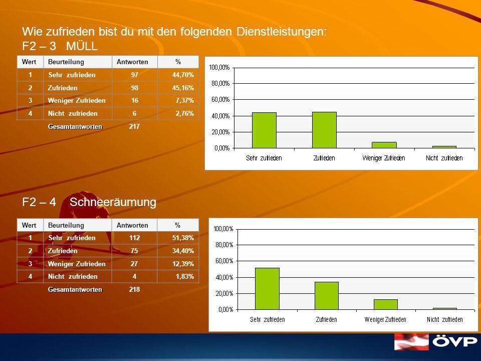 Wie zufrieden bist du mit den folgenden Dienstleistungen: F2 – 5 STRASSENERHALTUNG F2 – 6 Durch die Gemeindebediensteten allgemein (Außendienst) WertBeurteilungAntworten% 1Sehr zufrieden157,18% 2Zufrieden7133,97% 3Weniger Zufrieden8842,11% 4Nicht zufrieden3516,75% Gesamtantworten209 WertBeurteilungAntworten% 1Sehr zufrieden7234,12% 2Zufrieden9444,55% 3Weniger Zufrieden2712,80% 4Nicht zufrieden188,53% Gesamtantworten211