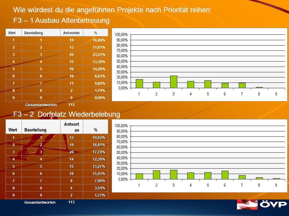 Wie würdest du die angeführten Projekte nach Priorität reihen: F3 – 1 Ausbau Altenbetreuung F3 – 2 Dorfplatz Wiederbelebung WertBeurteilung Antwort en %111210,62% 221916,81% 332017,70% 441412,39% 551513,27% 661815,93% 7797,96% 8843,54% 9921,77% Gesamtantworten113 WertBeurteilungAntworten% 111916,96% 221311,61% 332623,21% 441513,39% 551614,29% 66108,93% 77119,82% 8821,79% 9900,00% Gesamtantworten 112