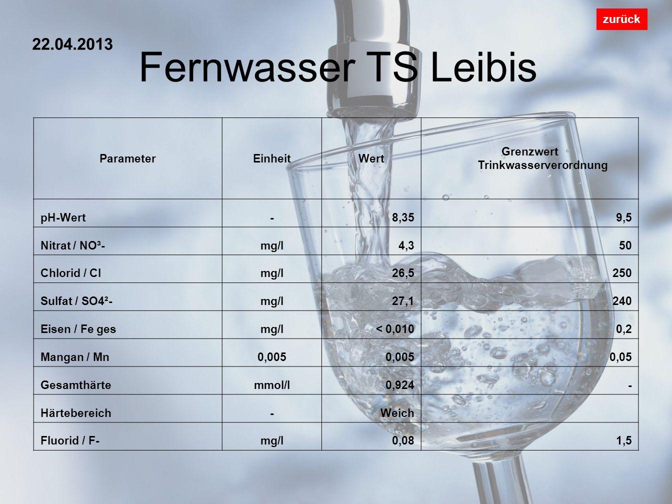 Fernwasser TS Leibis zurück ParameterEinheitWert Grenzwert Trinkwasserverordnung pH-Wert-8,359,5 Nitrat / NO³-mg/l4,350 Chlorid / Clmg/l26,5250 Sulfat