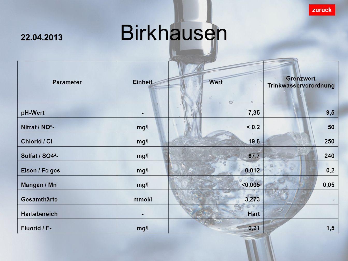 Birkhausen zurück ParameterEinheitWert Grenzwert Trinkwasserverordnung pH-Wert-7,359,5 Nitrat / NO³-mg/l< 0,250 Chlorid / Clmg/l19,6250 Sulfat / SO4²-