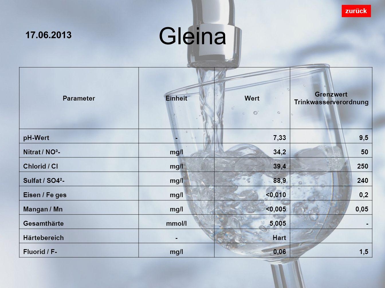 Gleina zurück ParameterEinheitWert Grenzwert Trinkwasserverordnung pH-Wert-7,339,5 Nitrat / NO³-mg/l34,250 Chlorid / Clmg/l39,4250 Sulfat / SO4²-mg/l8