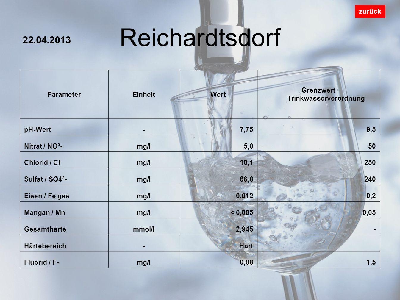 Pölzig zurück ParameterEinheitWert Grenzwert Trinkwasserverordnung pH-Wert-7,559,5 Nitrat / NO³-mg/l< 0,250 Chlorid / Clmg/l29,6250 Sulfat / SO4²-mg/l105240 Eisen / Fe gesmg/l<0,0100,2 Mangan / Mnmg/l< 0,0050,05 Gesamthärtemmol/l4,465- Härtebereich-Hart Fluorid / F-mg/l0,131,5 18.03.2013